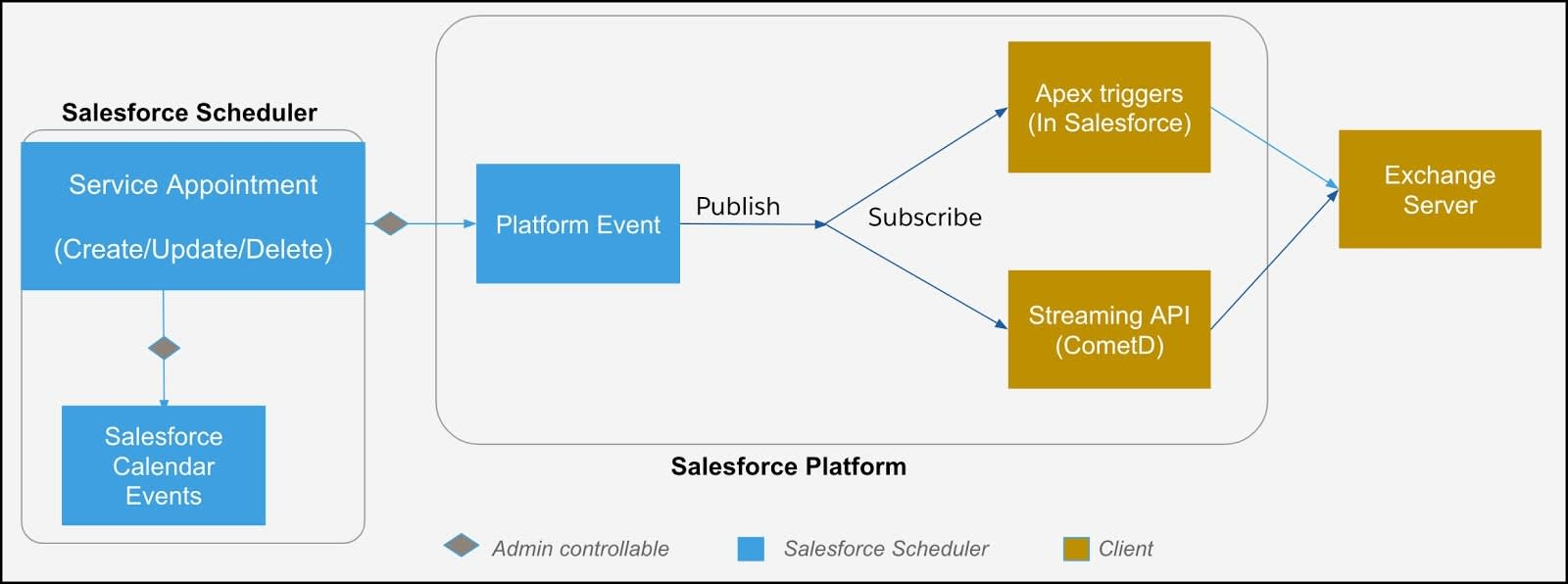 An illustration of the flow of data from Salesforce Scheduler to an external mail server through platform events.