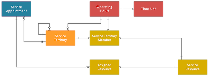Part of the data model showing how a Service Territory is related to Service Territory Member, Service Resource, Assigned Resource, Operating Hours, Time Slot, and Service Appointment.