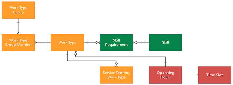 art of the data model showing the relationship between Work Type, Work Type Group, Work Type Group Member, Service Territory Work Type, and Skill Requirement.