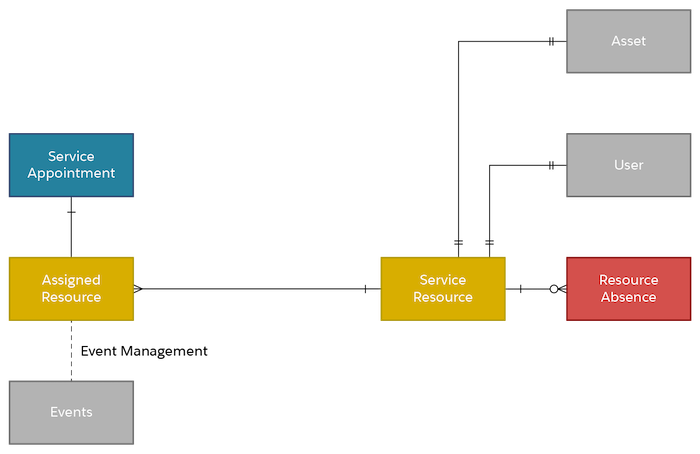 Part of the data model showing how a Service Resource is related to Asset, User, Resource Absence, Assigned Resource, Events, and Service Appointment.