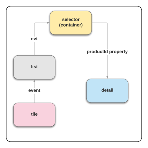 Event flow through the component hierarchy.