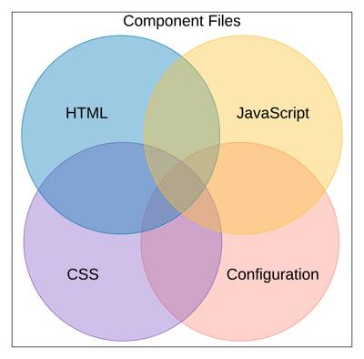 The files that make up a component, including the configuration file.