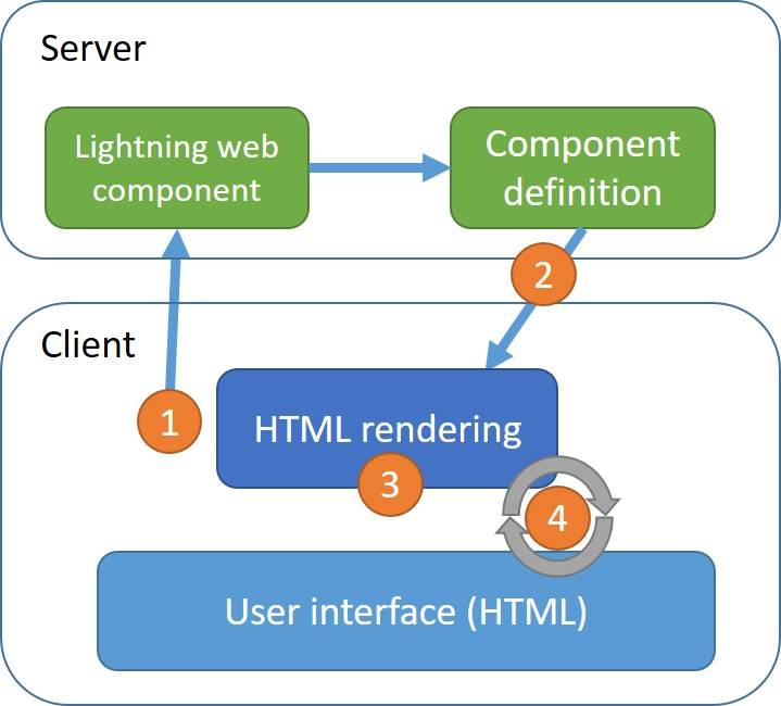 Lightning Web Component Requests diagram