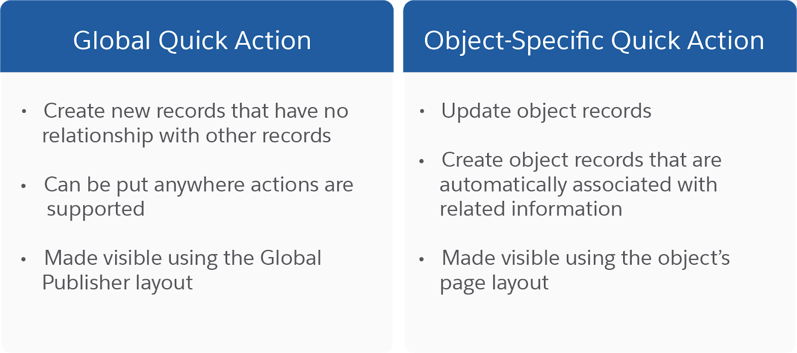 2 column chart comparing Global Quick Action features to Object-Specific Quick Action features. Global Quick Actions create new records that have no relationship with other records, can be put anywhere actions are supported, and can be made visible using the Global Publisher layout. Object-Specific Quick Actions update object records, create object records that are automatically associated with related information, and can be made visible using the object's page layout