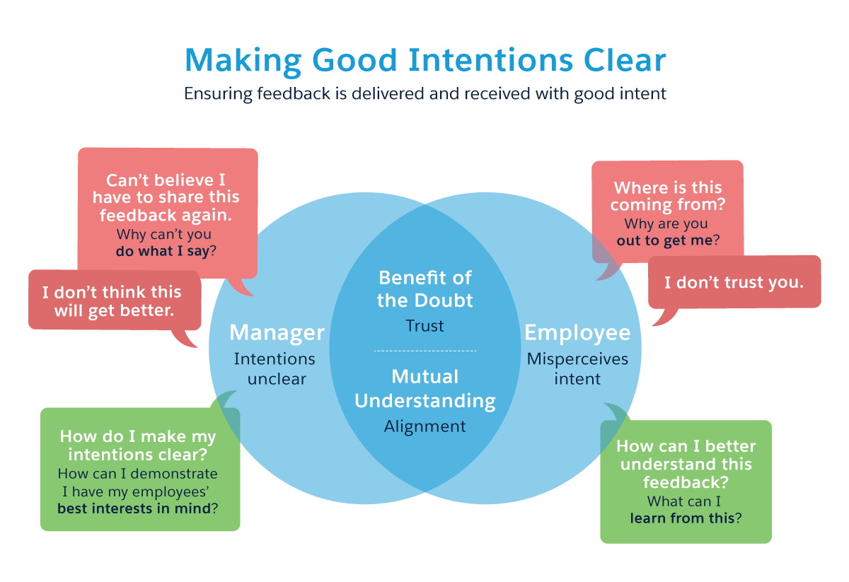 Making good intentions clear: From a manager perspective, how can I demonstrate I have my employee's best interests in mind? From an employee perspective, what can I learn from this? The place of good intentions is made up of: benefit of the doubt, trust, mutual understanding, and alignment.