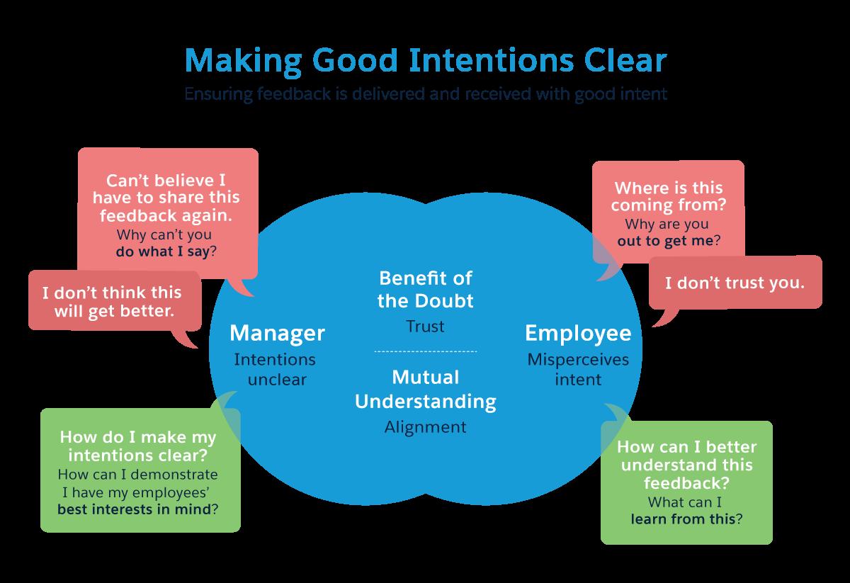 Montrer ses bonnes intentions: comment un responsable peut-il démontrer qu'il tient compte des intérêts de ses employés? Comment un employée peut-il en tirer parti? Le bénéfice du doute, la confiance, la compréhension mutuelle et l'empathie sont les éléments qui constituent les bonnes intentions.