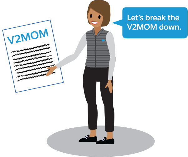 Sehen wir uns die Bestandteile von V2MOM genauer an