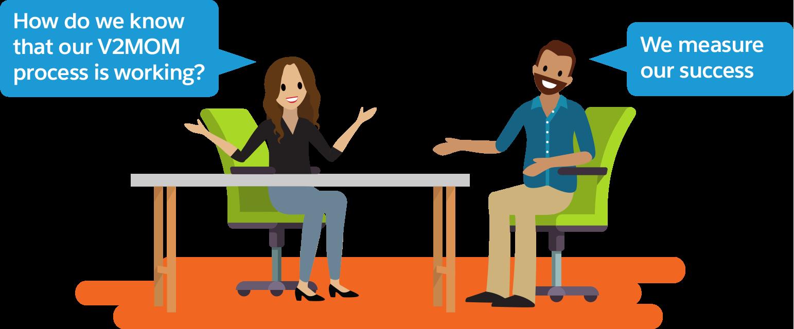 Une femme demande «Comment pouvons-nous savoir que notre processus V2NOM fonctionne?» Un collègue lui répond: «Nous mesurons notre succès».