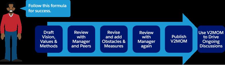 Enchaînement des opérations: Faites le brouillon de votre V2M, partagez votre V2MOM, révisez et ajoutez des observations et mesures, révisez à nouveau, puis publiez.