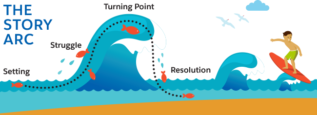 Cartoon of a story arc thru a wave/ setting, struggle, turning point, resolution