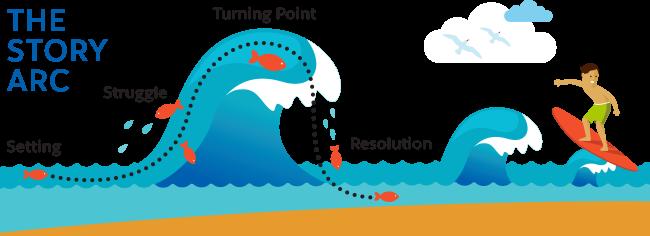 波の動きで表したストーリーアーク/設定、葛藤、転機、解決の漫画