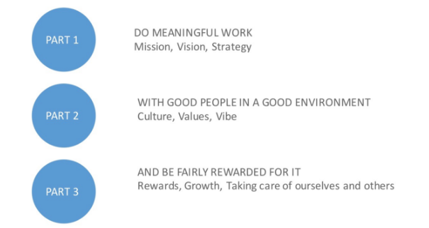 Part 1: Do meaningful work (mission, vision, strategy); Part 2: With good peple in a good envrionment (culture, values, vibe); Part 3: And be fairly rewarded for it (rewards, growth, taking care of ourselves and others)