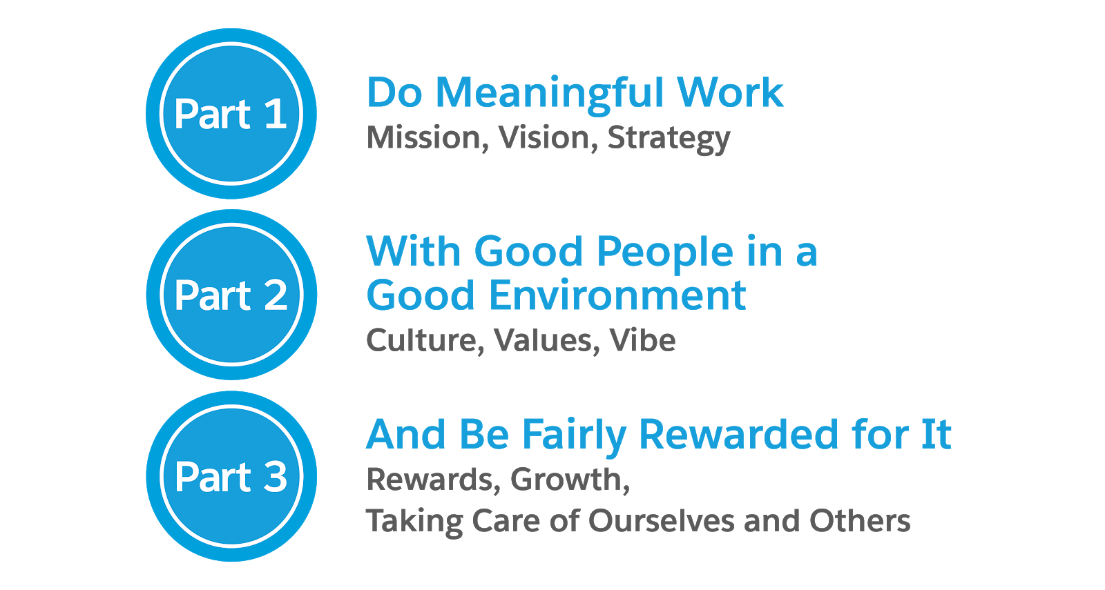 Part 1: Do Meaningful Work (Mission, Vision, Strategy); Part 2: With Good People in a Good Environment (Culture, Values, Vibe); Part 3: And Be Fairly Rewarded for It (Rewards, Growth, Taking Care of Ourselves and Others)