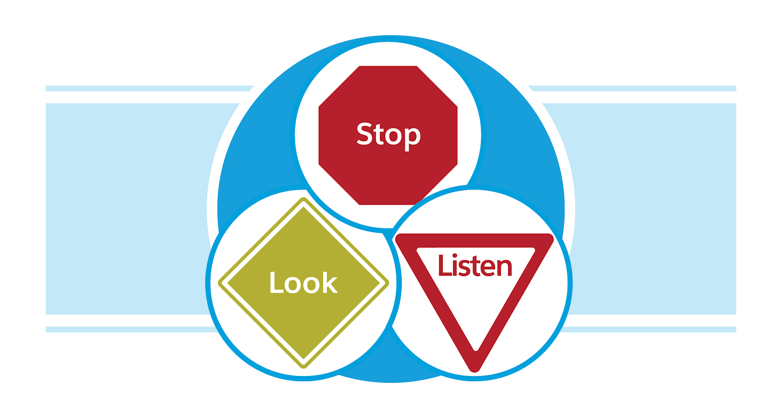 Un panneau qui indique «Arrêtez-vous», un panneau qui indique «Regardez» et un panneau qui indique «Écoutez»