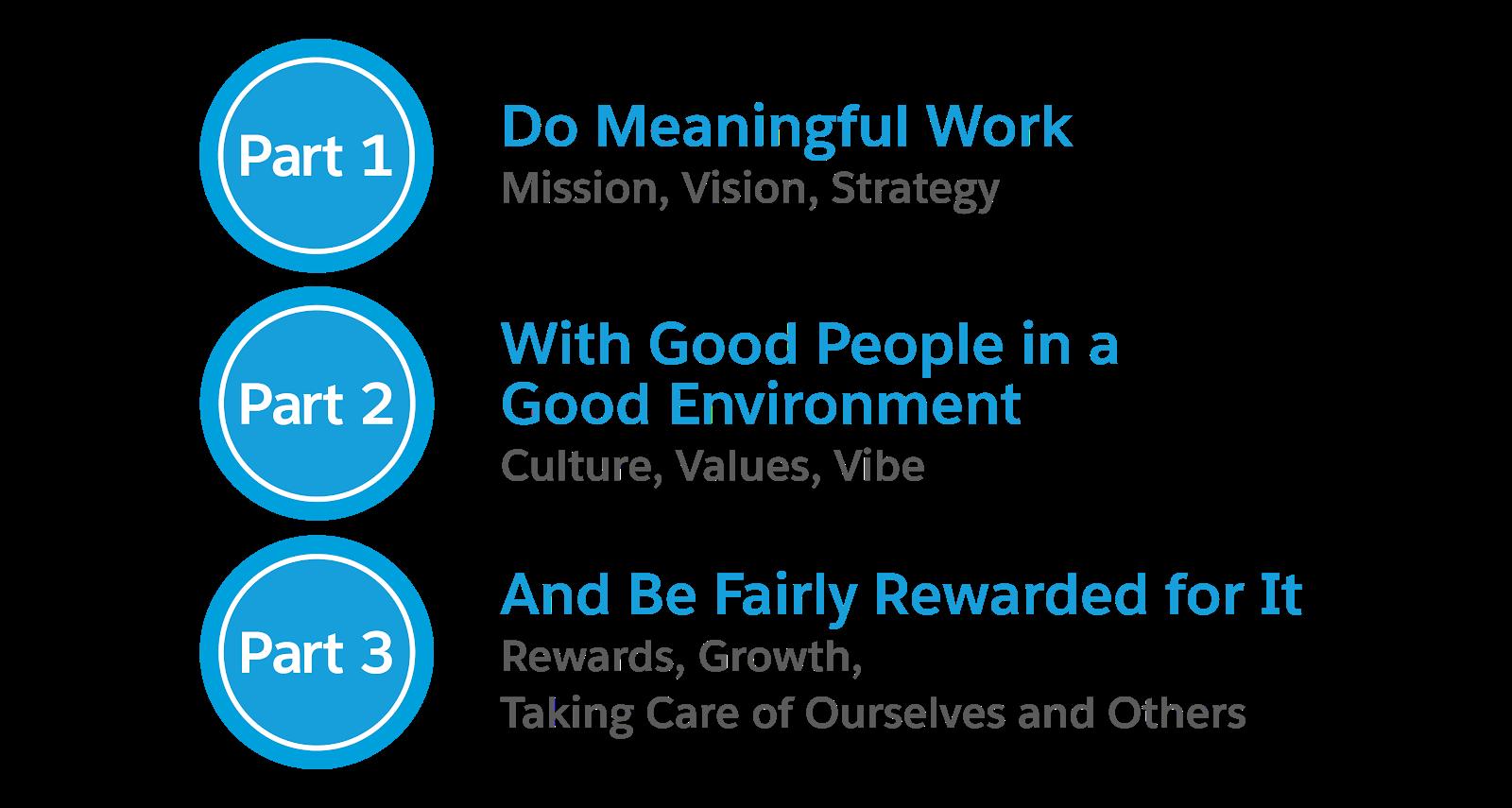 Partie 1 : Faire un travail intéressant (mission, vision, stratégie); Partie2: Travailler avec de bonnes personnes dans un environnement de qualité (culture, valeurs, ambiance); Partie3: Être équitablement récompensé pour cela (récompenses, développement, pouvoir prendre soin de soi et des autres)