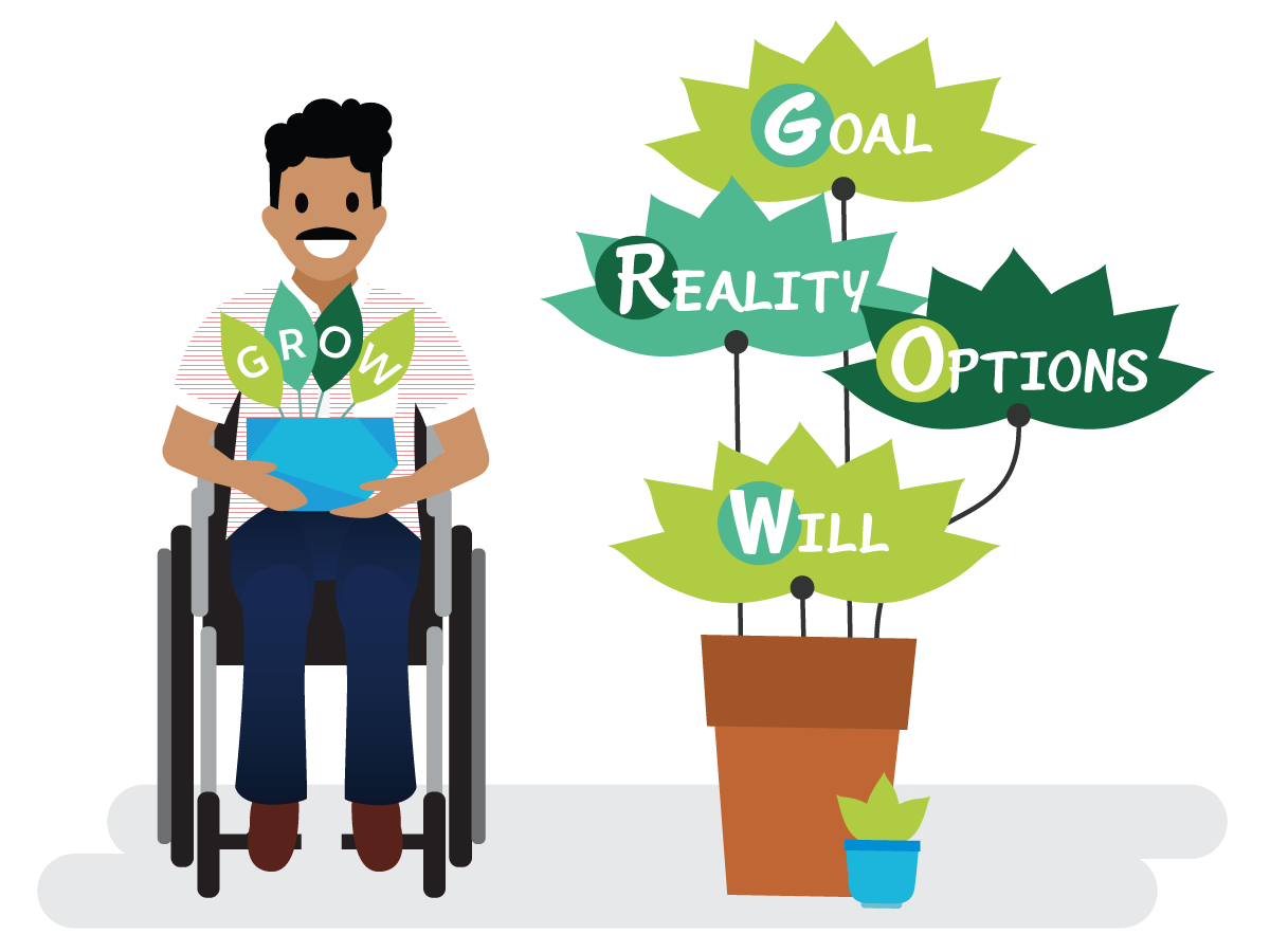 The four tenets of the GROW strategy, Goal, Reality, Options, and Will.