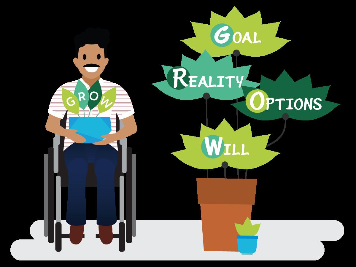 GROW 戦略の 4 つの理念: Goal (目標)、Reality (現実)、Options (オプション)、Will (実行)。