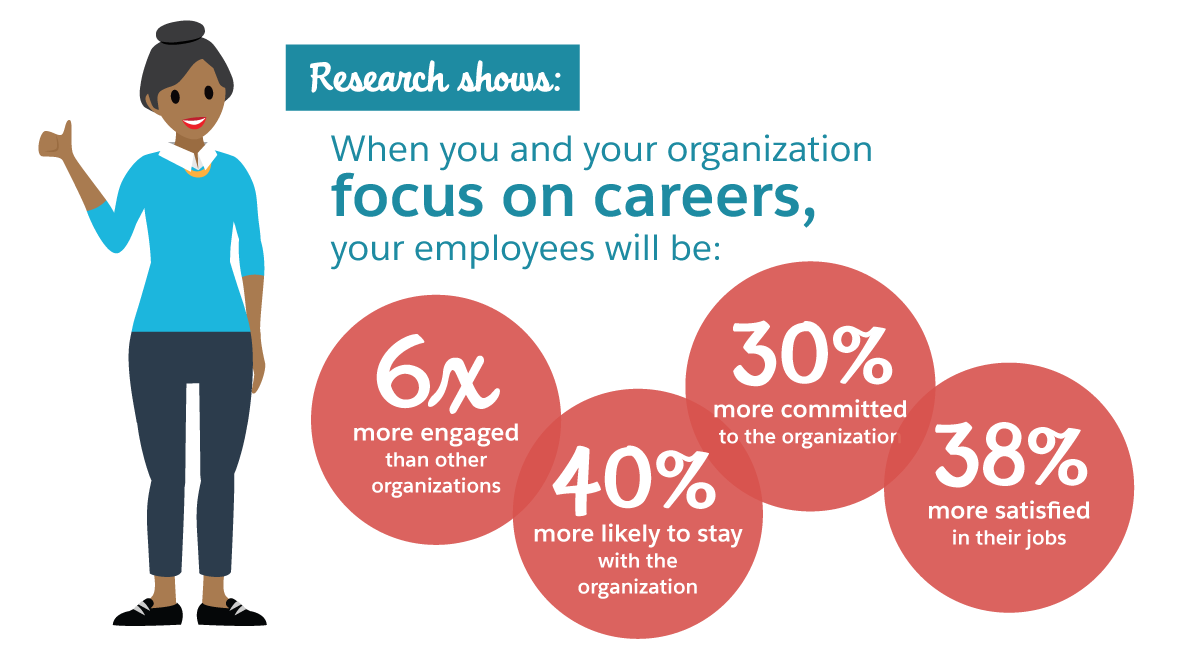 Research shows that when you focus on career development your employees will be more engaged and more likely to stay.