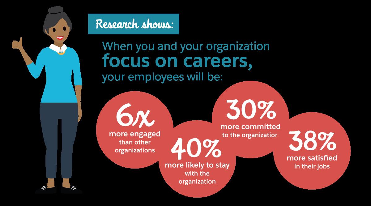 Corporate Executive Board 社による調査では、マネージャがキャリア開発を重視している場合は、従業員が積極的に取り組み、現職に留まる可能性が高いことが判明しています。