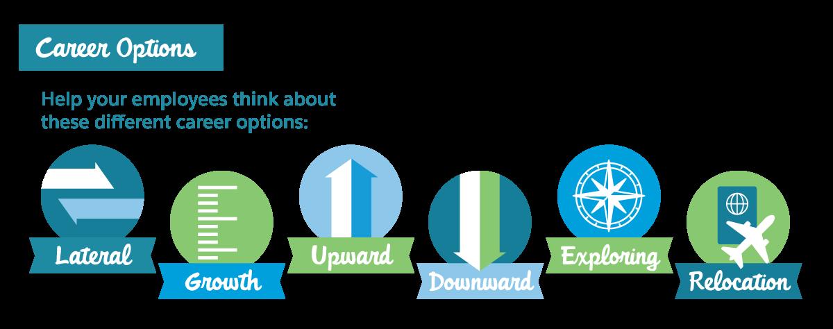 部下がさまざまなキャリアオプション (水平、成長、上方向、下方向、探索、転勤) について考えるのを手助けします。