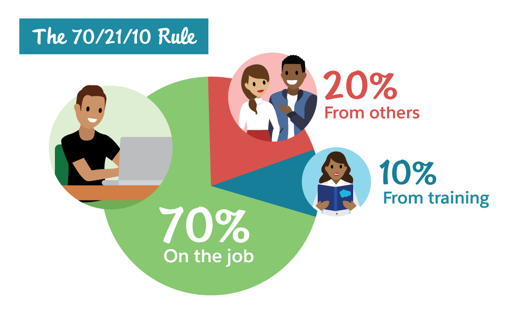 The 70/20/10 rule is a helpful rule to follow when action planning. 70% on the job, 20% from others, and 10% from training.