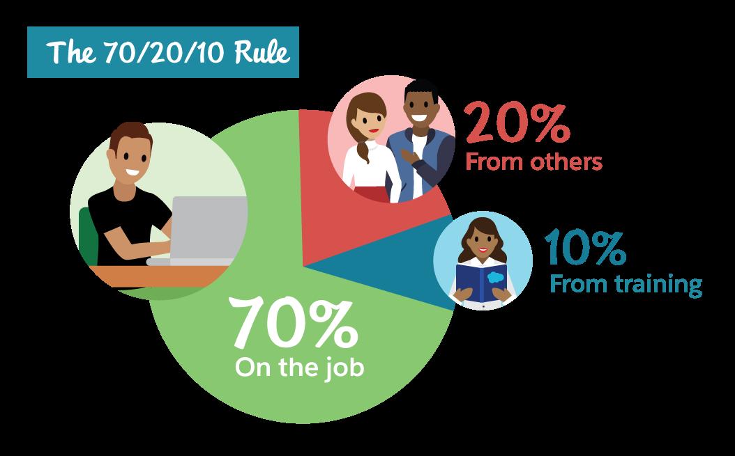 70/20/10 ルールはアクションプラン作成時に役立つルールです。70% は実務経験で、20% は他者から、10% はトレーニングから。