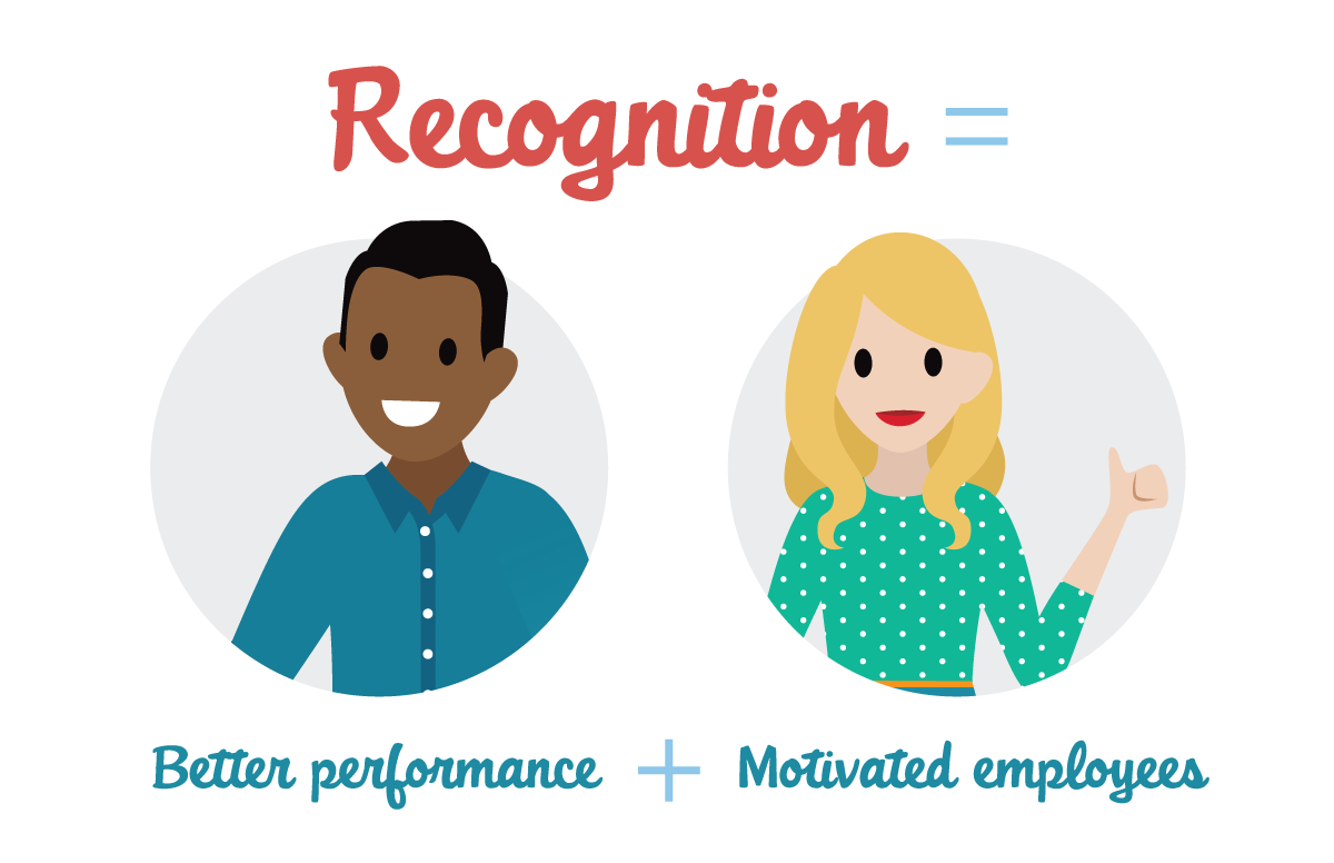 Recognition leads to better performance and motivated employees.