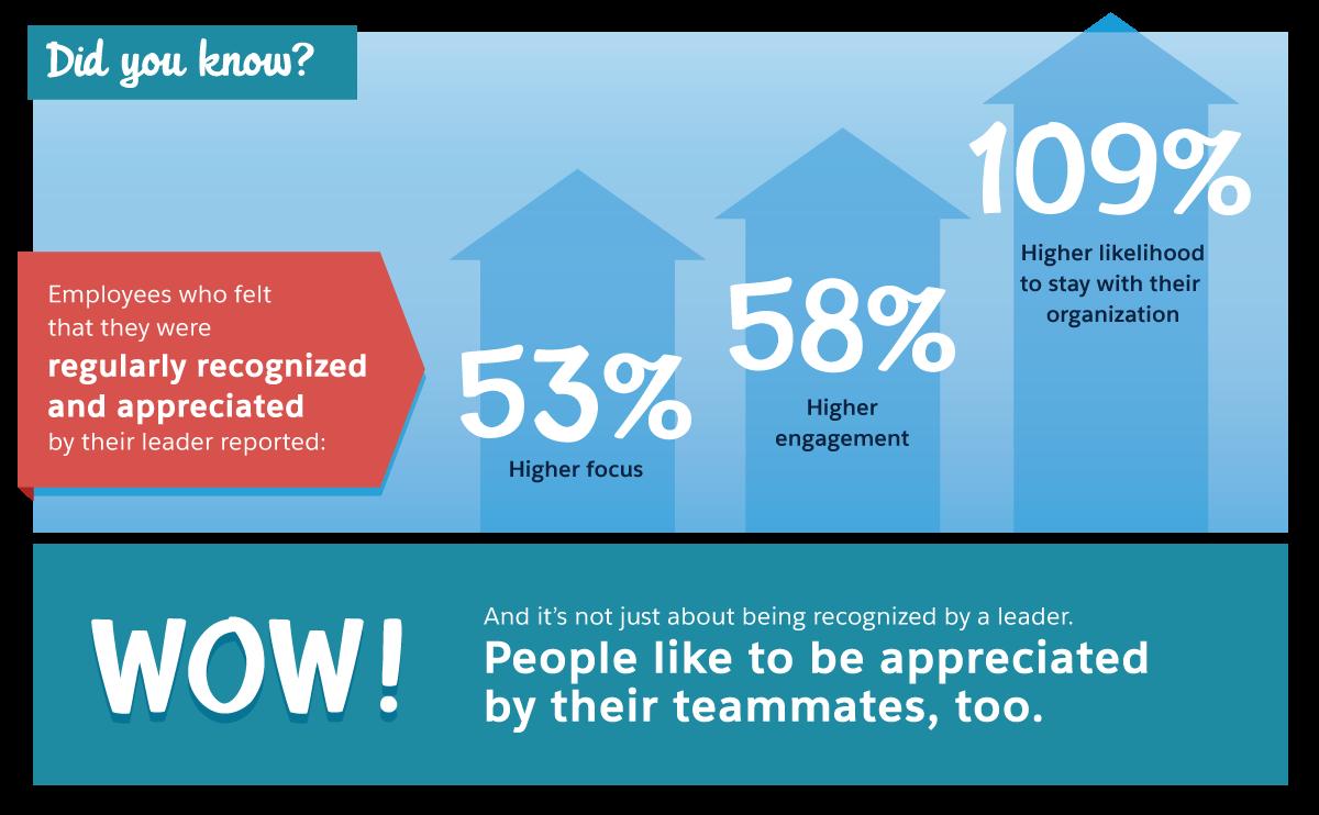 Die Mitarbeiter sind konzentrierter, engagierter und bleiben dem Unternehmen länger treu, wenn sie wissen, dass ihre Arbeit regelmäßig anerkannt wird.