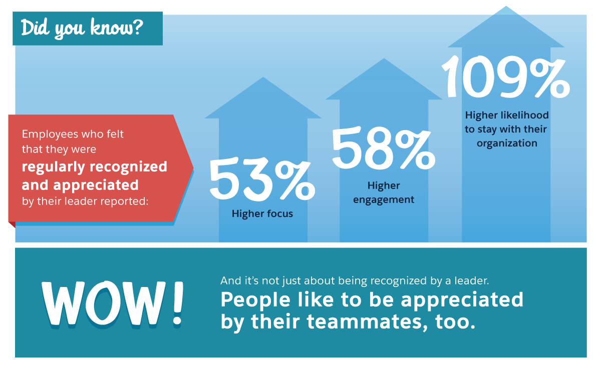 従業員は自らの取り組みが日常的に評価されていることを感じると、集中力が増し、積極的になり、現職に留まる可能性が高くなります。
