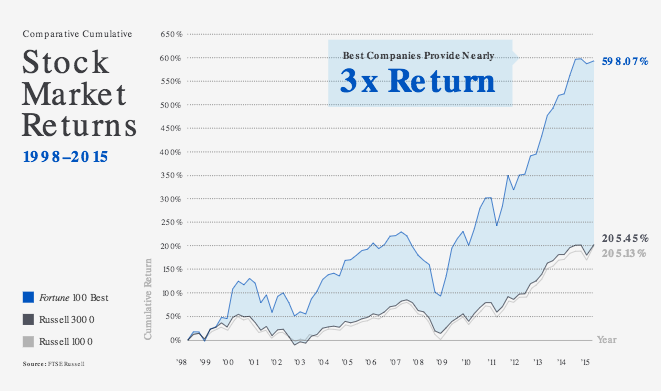 Graph showing Fortune 100 companies earning 3X the stock market returns