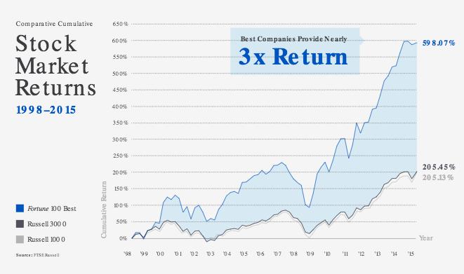 株価指数と比較して、株式市場で 3 倍の利益を得ている Fortune 100 社を示すグラフ