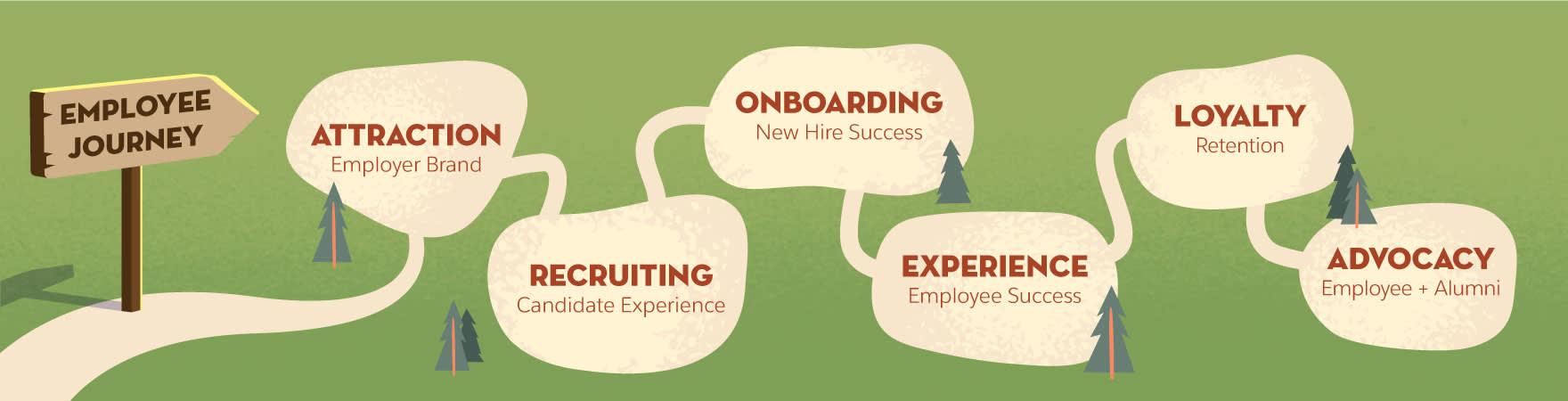 Graphique montrant les étapes de l'itinéraire de l'employé: attirance, recrutement, intégration, expérience, loyauté et promotion.