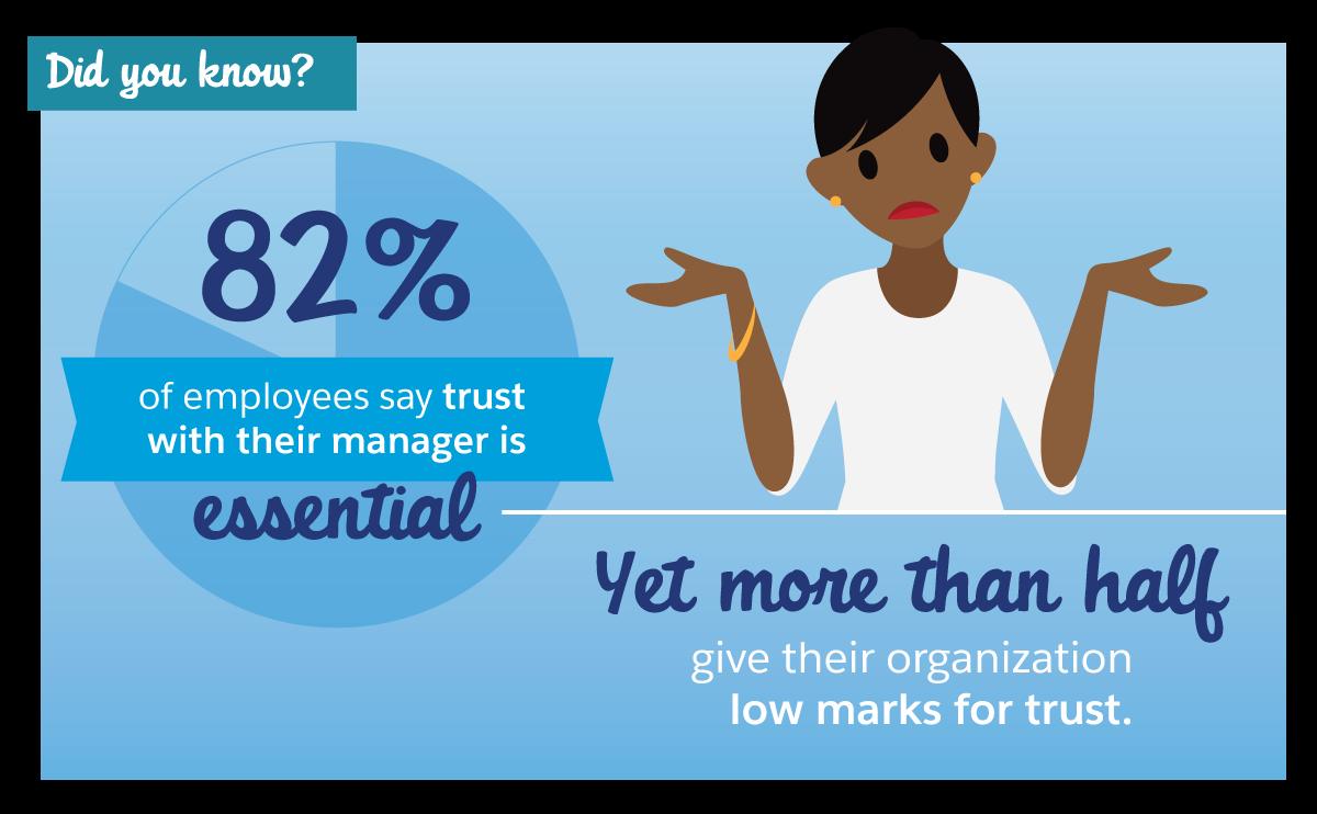 Haben Sie's gewusst? 82% aller Mitarbeiter geben an, dass das Vertrauen zu ihrem Vorgesetzten sehr wichtig ist, aber mehr als die Hälfte geben ihrem Unternehmen in puncto Vertrauen schlechte Noten.
