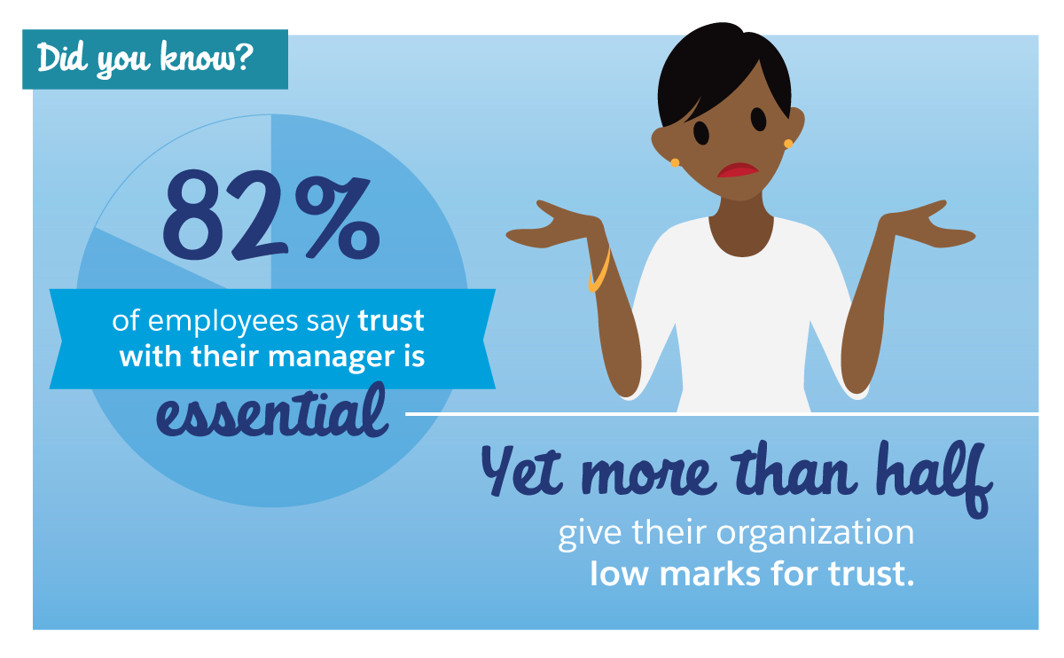 ご存じですか? 従業員の 82% がマネージャとの信頼は不可欠であると回答しています。ただし、過半数が自分の組織の信頼には低い評価をしています。