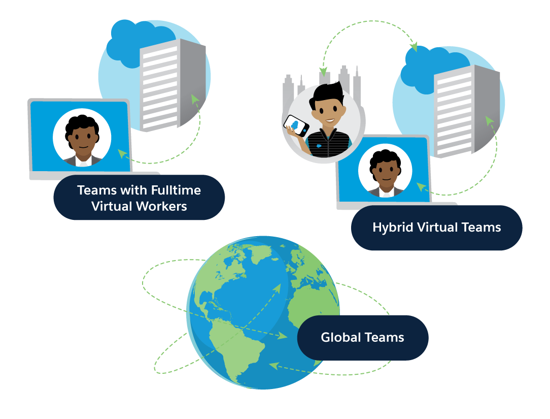 Teams with fulltime virtual workers; hybrid virtual teams; global teams