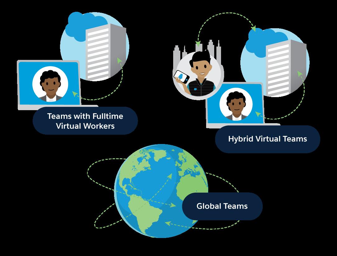Equipes com trabalhadores virtuais em tempo integral, equipes virtuais híbridas, equipes globais
