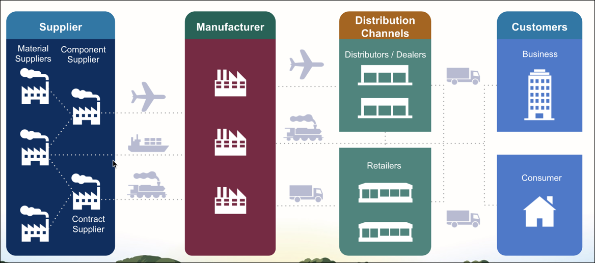 The manufacturing ecosystem includes many disconnected suppliers, manufacturers, distribution channels, and customers.