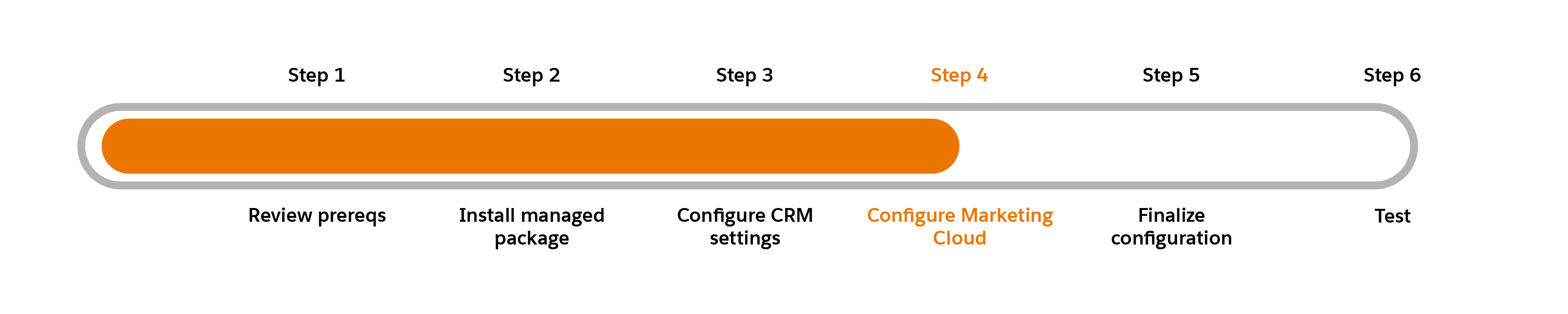 Progress chart with Step 4: Configure Marketing Cloud highlighted.