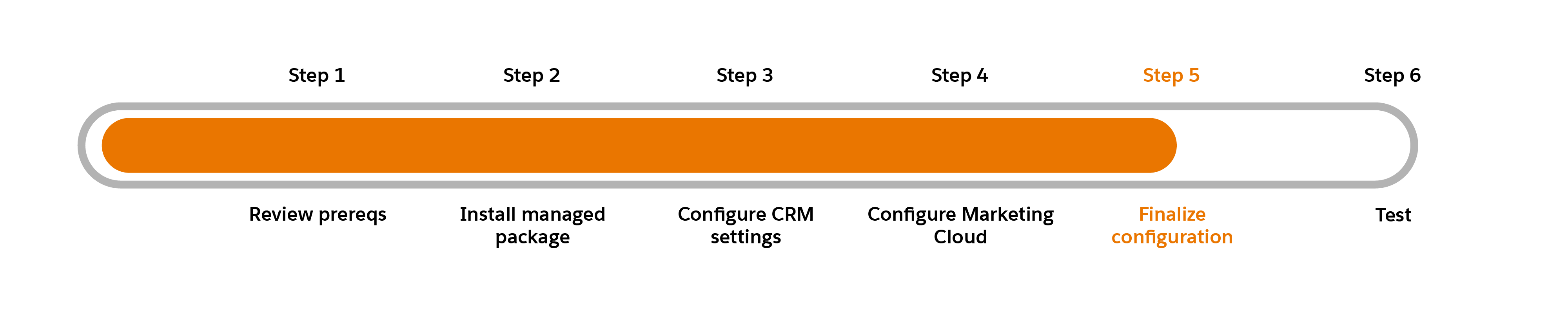 Progress chart with Step 5: Finalize configuration highlighted.