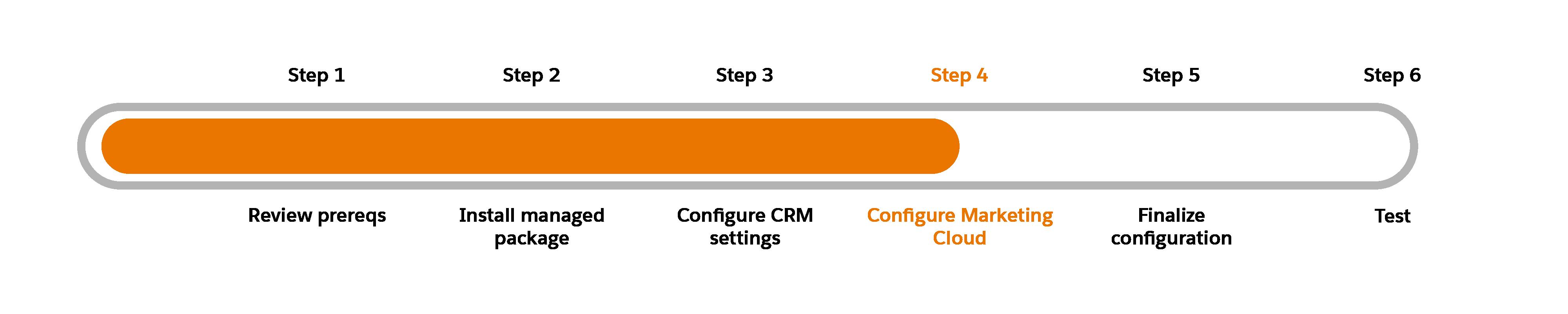 Schéma de progression avec l'étape4, Configuration de MarketingCloud, en surbrillance.