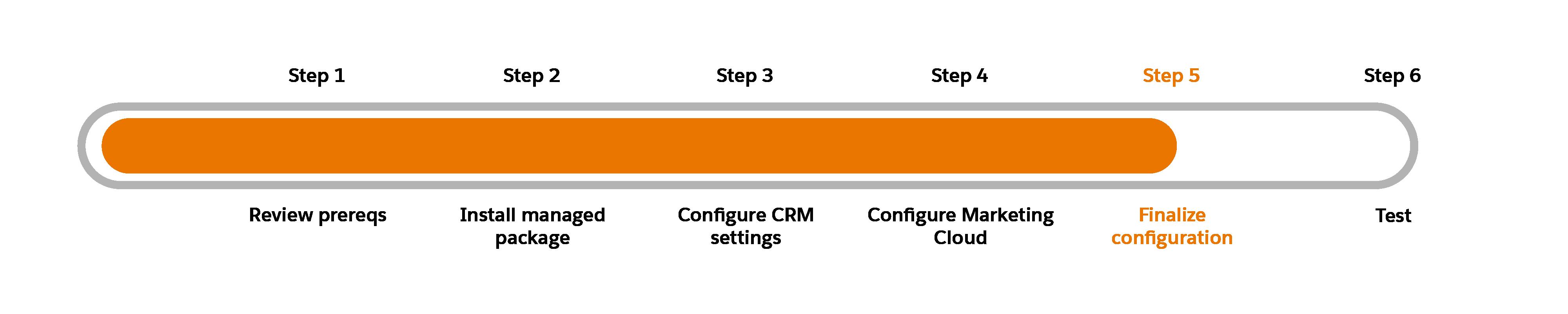 「ステップ 5: 構成を完成させる」が強調表示されている進行状況チャート
