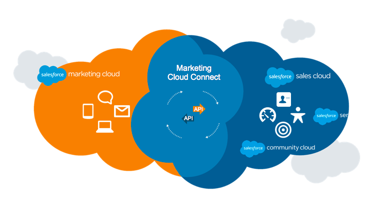 Venn diagram of two overlapping clouds, Marketing Cloud and Sales Cloud, with Marketing Cloud Connect as the common intersection between them.