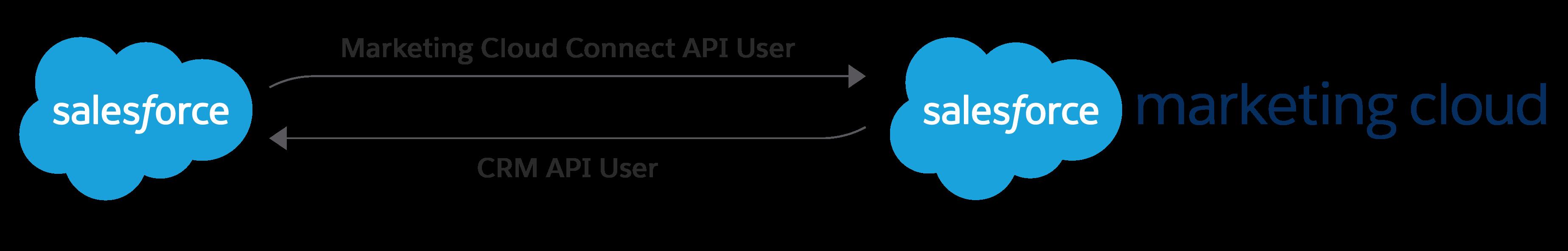 Beziehungsdiagramm, in dem der Marketing Cloud Connect-API-Benutzer und der CRM-API-Benutzer bei der Herstellung der Verbindung zwischen Salesforce und Salesforce Marketing Cloud dargestellt sind.