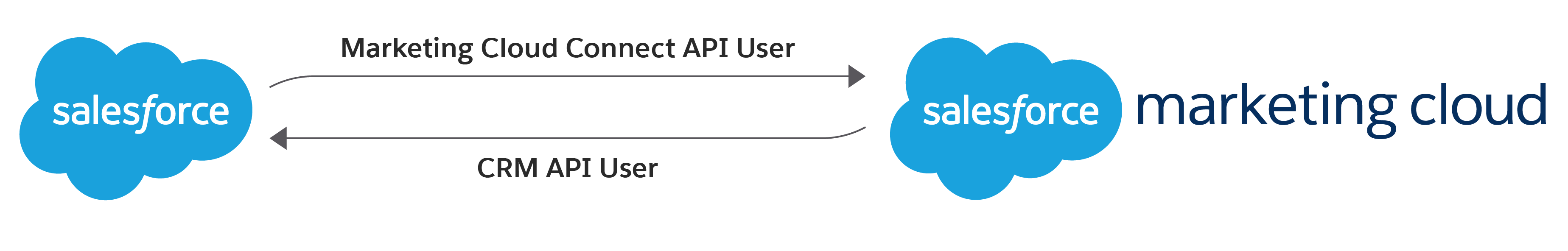 Gráfico de relación que muestra el Usuario de API de Marketing Cloud Connect y el Usuario de API de CRM realizando la conexión entre Salesforce y Salesforce Marketing Cloud.