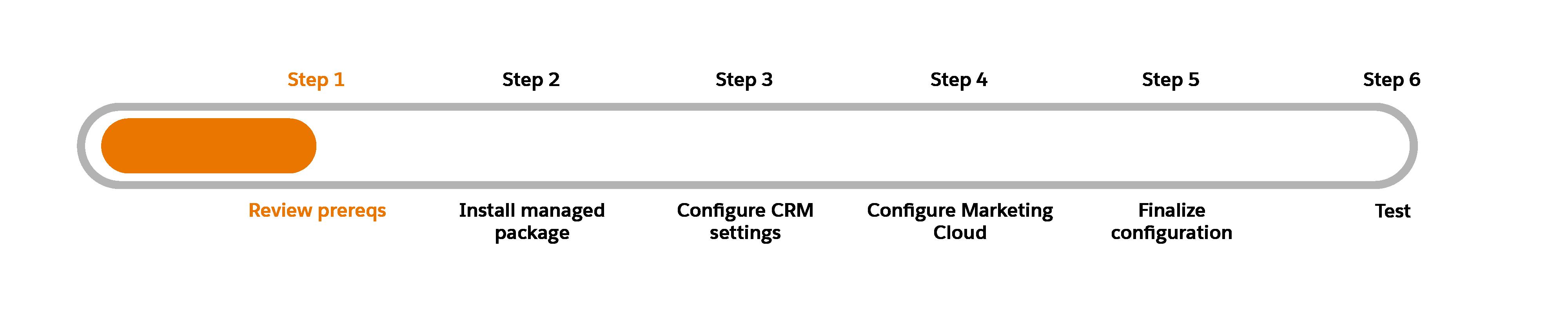 Gráfico de progreso con Paso 1: Revisar requisitos previos resaltado.