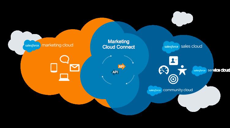 Diagrama de Venn con dos nubes superpuestas, Marketing Cloud y Sales Cloud, donde Marketing Cloud Connect representa la intersección común entre ambos