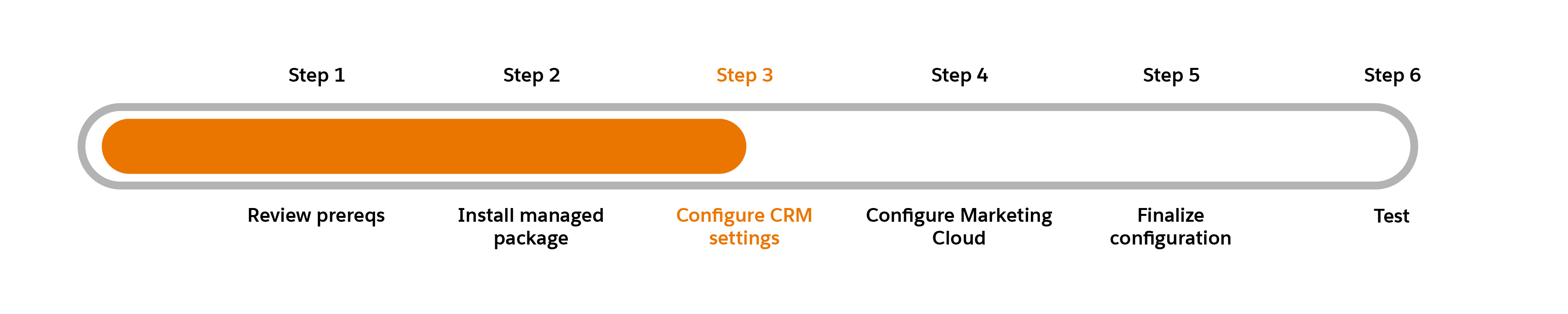 Progress chart with Step 3: Configure CRM settings highlighted.