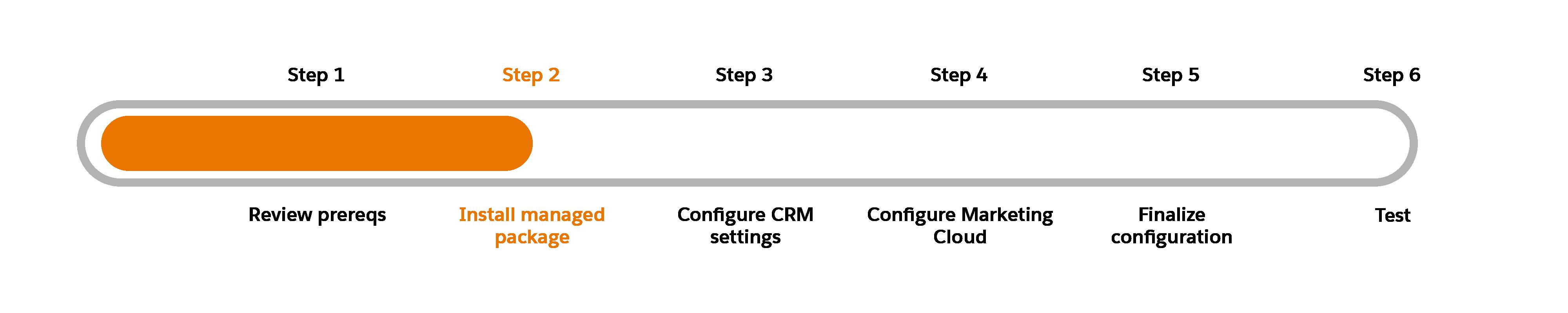 Schéma de progression avec l'étape2, Installation du package géré, en surbrillance.