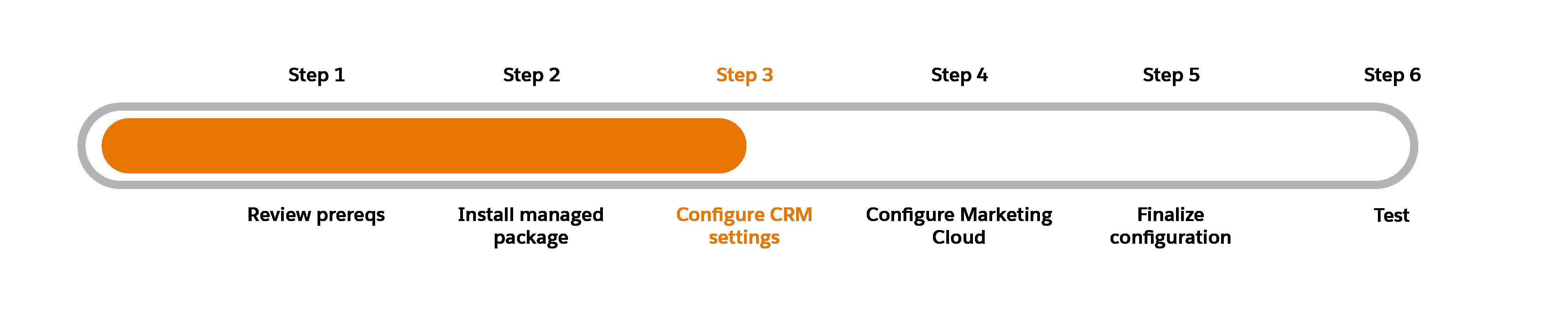 Schéma de progression avec l'étape3, Configuration des paramètres CRM, en surbrillance.