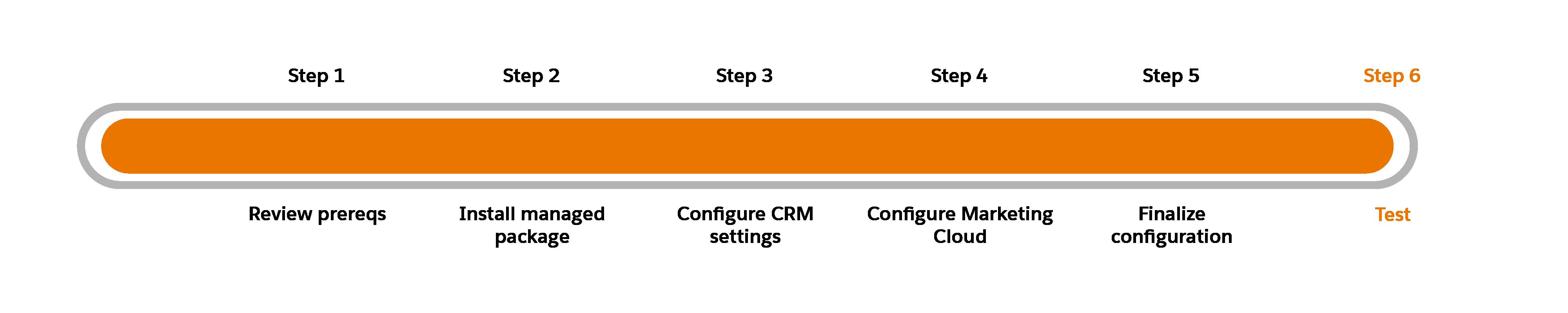 Schéma de progression avec l'étape6, Test, en surbrillance.